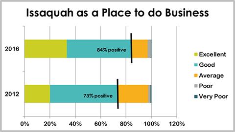 2017 Business Survey
