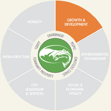 Growth and Development Icon